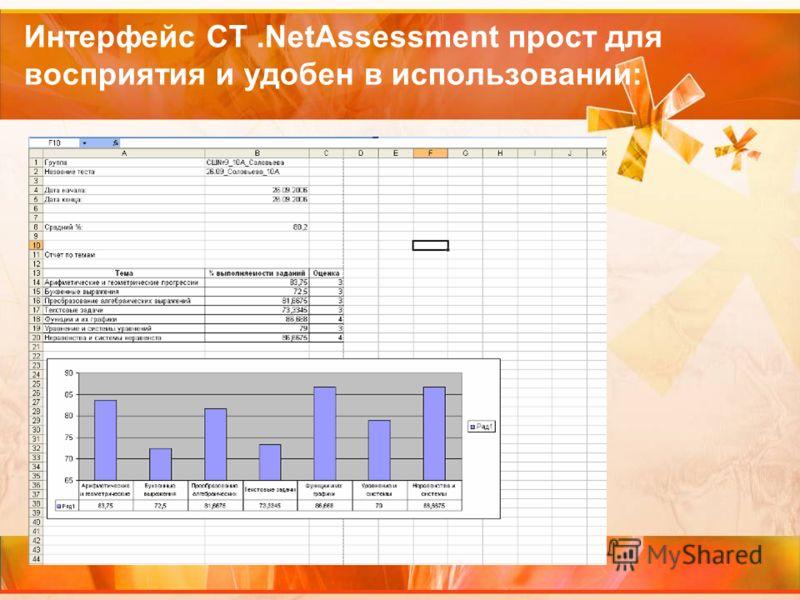 Интерфейс СТ.NetAssessment прост для восприятия и удобен в использовании: