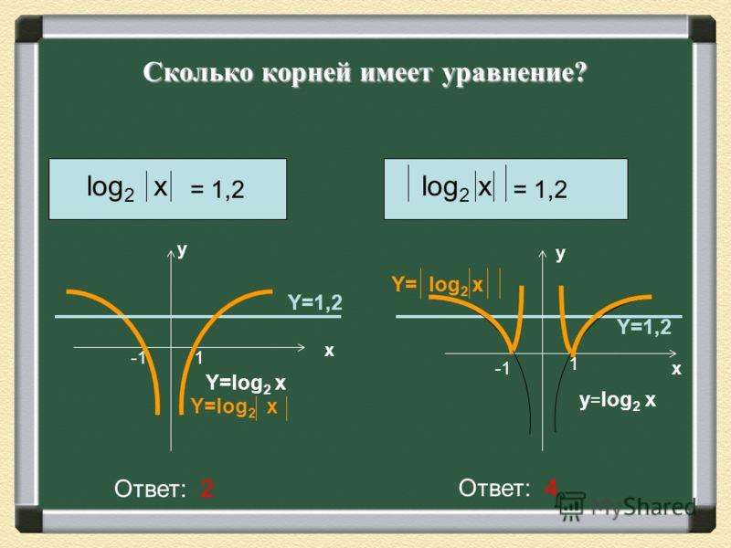 Сколько корней имеет уравнение? log 2 x = 1,2 log 2 x = 1,2 Ответ