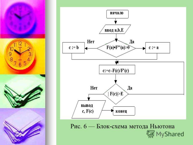 Рис. 6 Блок-схема метода Ньютона