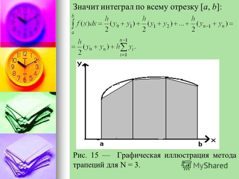 Значит интеграл по всему отрезку [a, b]: Рис. 15 Графическая иллюстрация метода трапеций для N = 3.