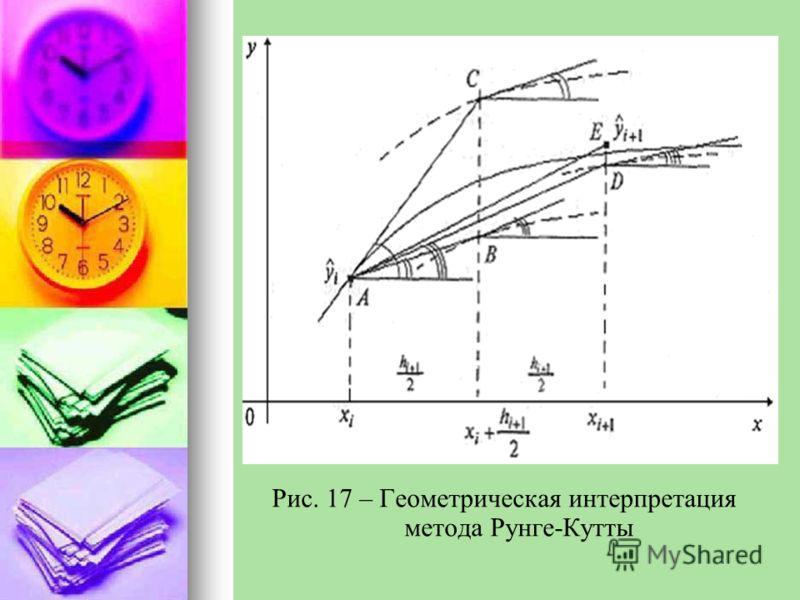 Рис. 17 – Геометрическая интерпретация метода Рунге-Кутты