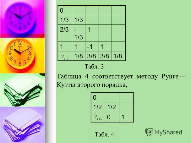 Табл. 3 Таблица 4 соответствует методу Рунге Кутты второго порядка, Табл. 4 0 1/3 2/3- 1/3 1 111 1/83/8 1/8 0 1/2 01