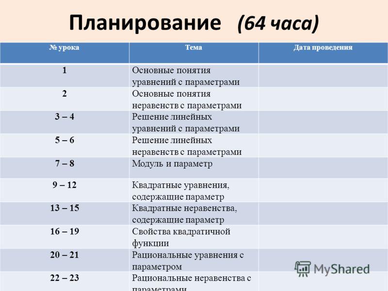 Планирование (64 часа) урокаТемаДата проведения 1Основные понятия уравнений с параметрами 2Основные понятия неравенств с параметрами 3 – 4Решение линейных уравнений с параметрами 5 – 6Решение линейных неравенств с параметрами 7 – 8Модуль и параметр 9