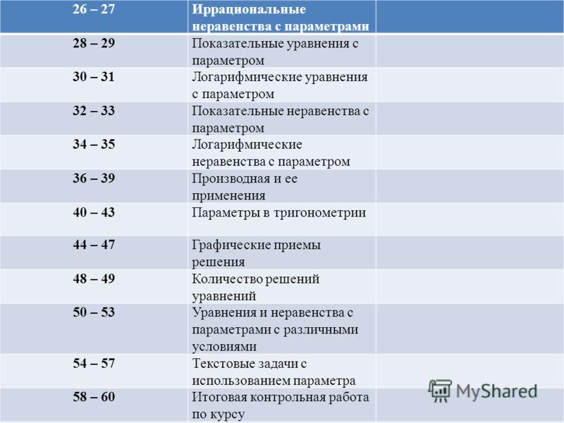 26 – 27Иррациональные неравенства с параметрами 28 – 29Показательные уравнения с параметром 30 – 31Логарифмические уравнения с параметром 32 – 33Показательные неравенства с параметром 34 – 35Логарифмические неравенства с параметром 36 – 39Производная