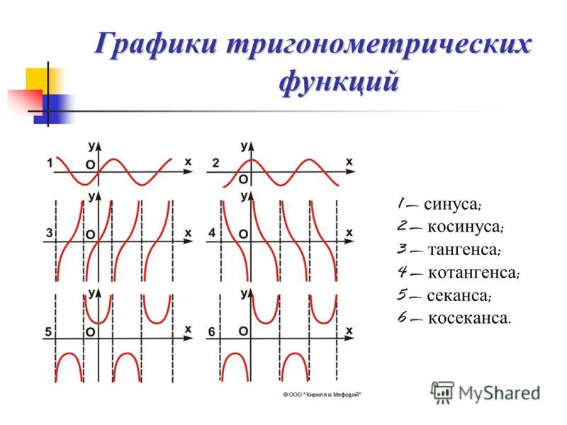 Графики тригонометрических функций 1 синуса ; 2 косинуса ; 3 тангенса ; 4 котангенса ; 5 секанса ; 6 косеканса.