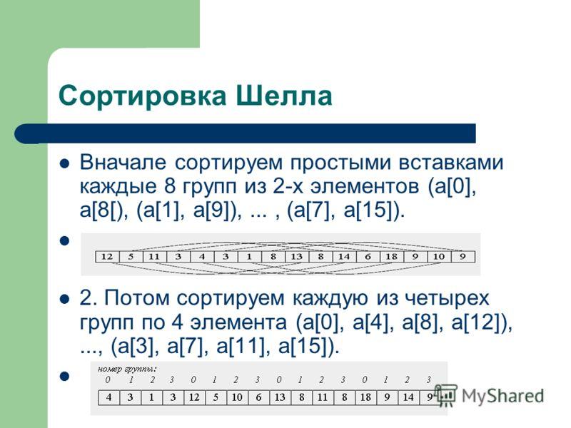 Сортировка Шелла Вначале сортируем простыми вставками каждые 8 групп из 2-х элементов (a[0], a[8[), (a[1], a[9]),..., (a[7], a[15]). 2. Потом сортируем каждую из четырех групп по 4 элемента (a[0], a[4], a[8], a[12]),..., (a[3], a[7], a[11], a[15]).