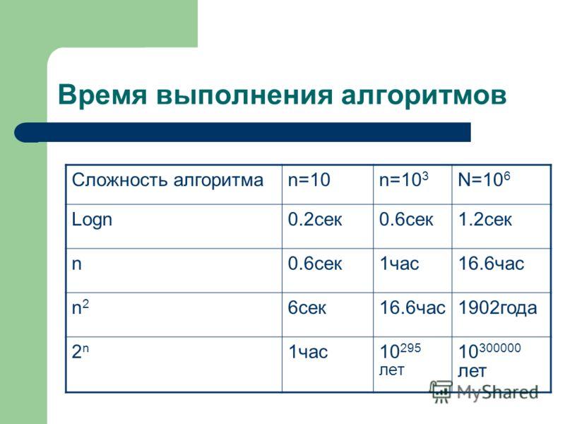Время выполнения алгоритмов Сложность алгоритмаn=10n=10 3 N=10 6 Logn0.2сек0.6сек1.2сек n0.6сек1час16.6час n2n2 6сек16.6час1902года 2n2n 1час10 295 лет 10 300000 лет