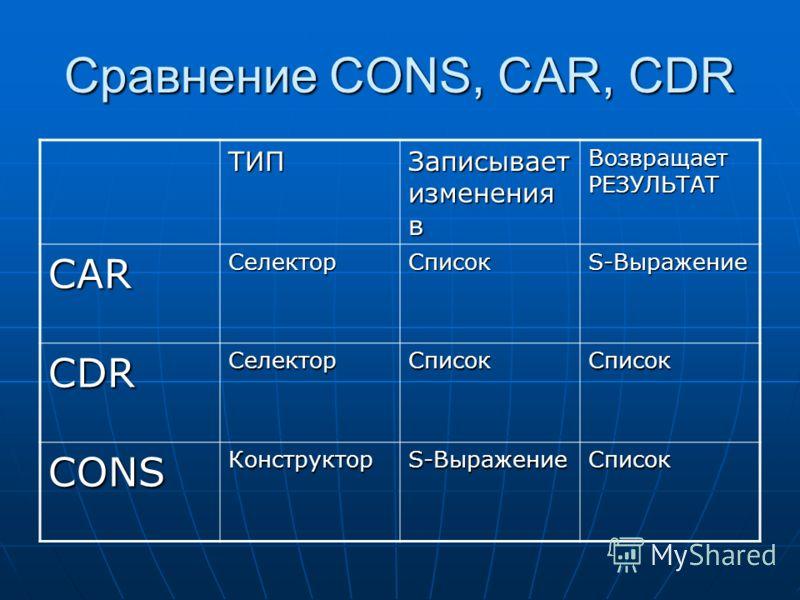 Сравнение CONS, CAR, CDR ТИП Записывает изменения в Возвращает РЕЗУЛЬТАТ CARСелекторСписок S-Выражение CDRСелекторСписокСписок CONSКонструктор Список