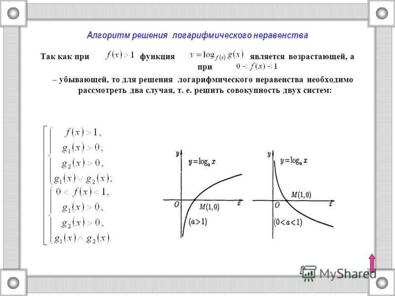 Алгоритм решения логарифмического неравенства Так как при функция является возрастающей, а при – убывающей, то для решения логарифмического неравенства необходимо рассмотреть два случая, т. е. решить совокупность двух систем: