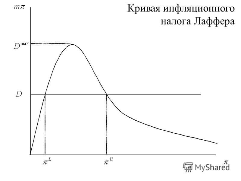 Кривая инфляционного налога Лаффера