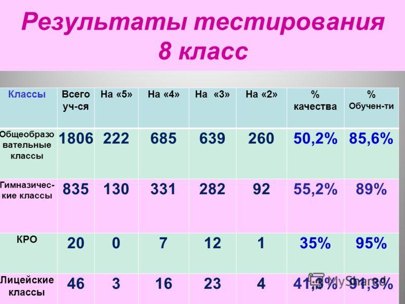 12 Результаты тестирования 8 класс КлассыВсего уч-ся На «5»На «4»На «3»На «2»% качества % Обучен-ти Общеобразо вательные классы 180622268563926050,2%85,6% Гимназичес- кие классы 8351303312829255,2%89% КРО 200712135%95% Лицейские классы 4631623441,3%9