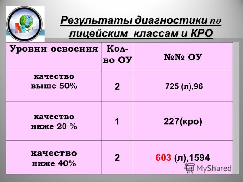 17 Уровни освоенияКол- во ОУ ОУ качество выше 50% 2 725 (л),96 качество ниже 2 0 % 1 227(кро) качество ниже 40% 2603 (л),1594 Результаты диагностики по лицейским классам и КРО