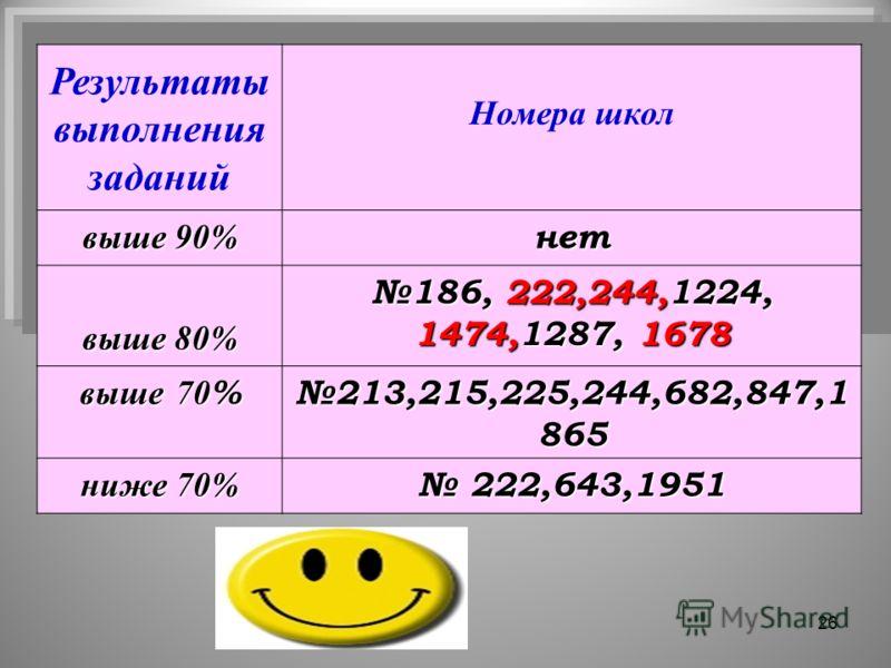 26 Результаты выполнения заданий Номера школ выше 90% нет выше 80% 186, 222,244,1224, 1474,1287, 1678 выше 70 % 213,215,225,244,682,847,1 865 ниже 70% 222,643,1951 222,643,1951