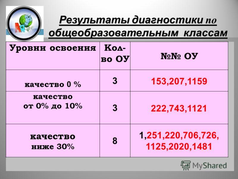 31 Уровни освоенияКол- во ОУ ОУ качество 0 % 3 153,207,1159 качество от 0% до 10% 3 222,743,1121 качество ниже 30% 8 1,251,220,706,726, 1125,2020,1481 Результаты диагностики по общеобразовательным классам