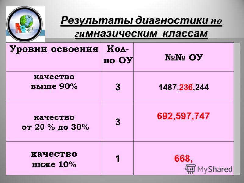 32 Уровни освоенияКол- во ОУ ОУ качество выше 90% 3 1487,236,244 качество от 2 0 % до 30% 3 692,597,747 качество ниже 10% 1668, Результаты диагностики по гимназическим классам