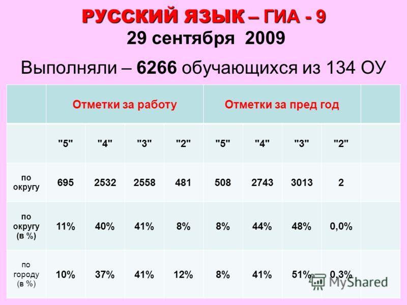 34 РУССКИЙ ЯЗЫК – ГИА - 9 РУССКИЙ ЯЗЫК – ГИА - 9 29 сентября 2009 Выполняли – 6266 обучающихся из 134 ОУ Отметки за работуОтметки за пред год