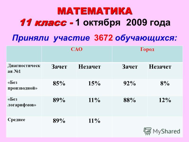 38 МАТЕМАТИКА 11 класс - МАТЕМАТИКА 11 класс - 1 октября 2009 года Приняли участие 3672 обучающихся: САОГород Диагностическ ая 1 ЗачетНезачетЗачетНезачет «Без производной» 85%15%92%8% «Без логарифмов» 89%11%88%12% Среднее 89%11%