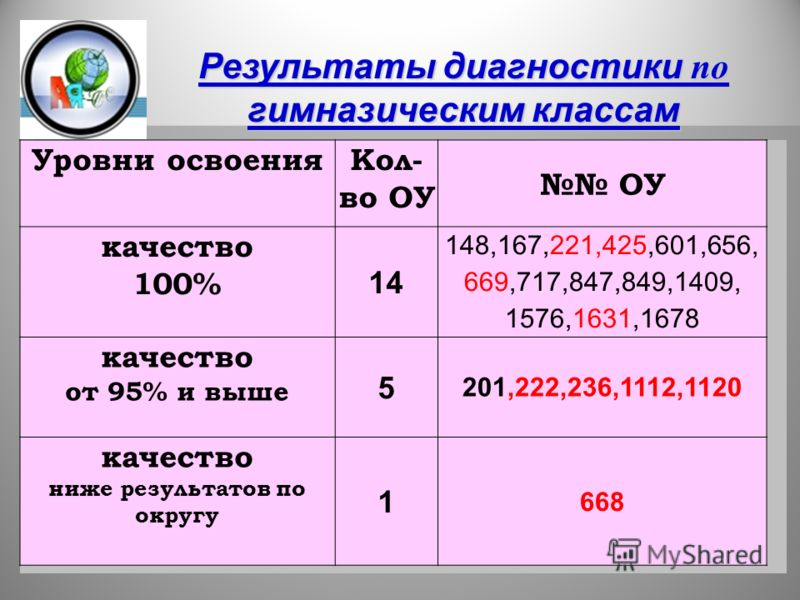7 Уровни освоенияКол- во ОУ ОУ качество 100% 14 148,167,221,425,601,656, 669,717,847,849,1409, 1576,1631,1678 качество от 95% и выше 5 201,222,236,1112,1120 качество ниже результатов по округу 1 668 Результаты диагностики по гимназическим классам