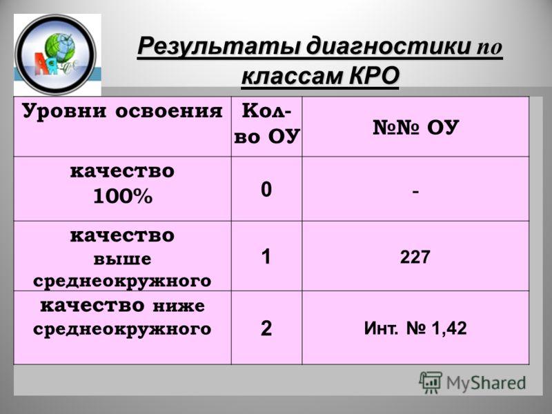 8 Уровни освоенияКол- во ОУ ОУ качество 100% 0 - качество выше среднеокружного 1 227 качество ниже среднеокружного 2 Инт. 1,42 Результаты диагностики по классам КРО