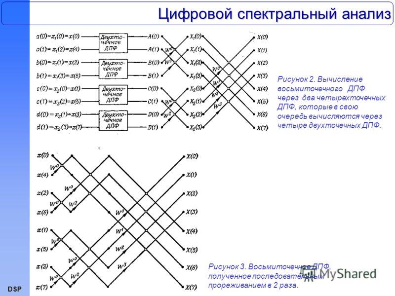 DSP Цифровой спектральный анализ Рисунок 2. Вычисление восьмиточечного ДПФ через два четырехточечных ДПФ, которые в свою очередь вычисляются через четыре двухточечных ДПФ. Рисунок 3. Восьмиточечное ДПФ, полученное последовательным прореживанием в 2 р