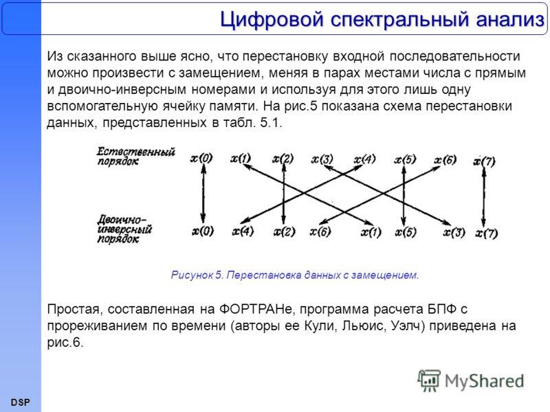 DSP Из сказанного выше ясно, что перестановку входной последовательности можно произвести с замещением, меняя в парах местами числа с прямым и двоично-инверсным номерами и используя для этого лишь одну вспомогательную ячейку памяти. На рис.5 показана