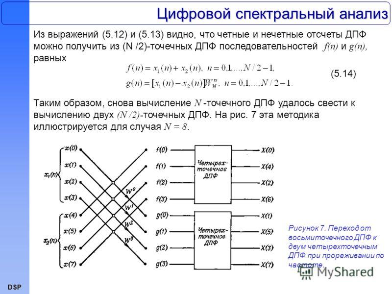 DSP Из выражений (5.12) и (5.13) видно, что четные и нечетные отсчеты ДПФ можно получить из (N /2)-точечных ДПФ последовательностей f(n) и g(n), равных Цифровой спектральный анализ (5.14) Таким образом, снова вычисление N -точечного ДПФ удалось свест