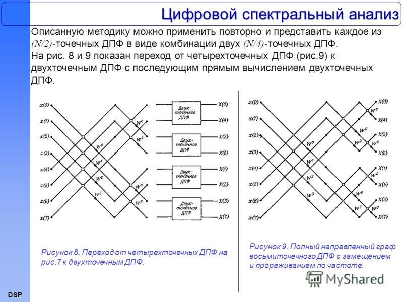DSP Описанную методику можно применить повторно и представить каждое из (N/2)- точечных ДПФ в виде комбинации двух (N/4)- точечных ДПФ. На рис. 8 и 9 показан переход от четырехточечных ДПФ (рис.9) к двухточечным ДПФ с последующим прямым вычислением