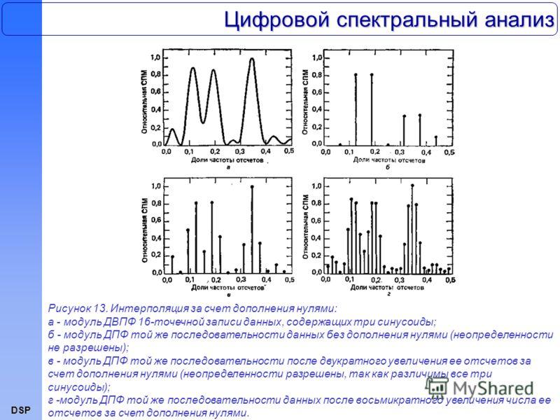 DSP Цифровой спектральный анализ Рисунок 13. Интерполяция за счет дополнения нулями: а - модуль ДВПФ 16-точечной записи данных, содержащих три синусоиды; б - модуль ДПФ той же последовательности данных без дополнения нулями (неопределенности не разре