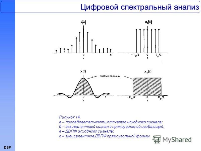 DSP Цифровой спектральный анализ Рисунок 14. а – последовательность отсчетов исходного сигнала; б – эквивалентный сигнал с прямоугольной огибающей; в – ДВПФ исходного сигнала; г – эквивалентное ДВПФ прямоугольной формы.