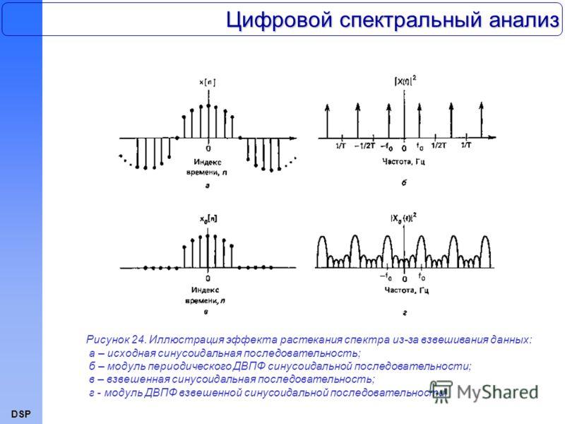 DSP Цифровой спектральный анализ Рисунок 24. Иллюстрация эффекта растекания спектра из-за взвешивания данных: а – исходная синусоидальная последовательность; б – модуль периодического ДВПФ синусоидальной последовательности; в – взвешенная синусоидаль