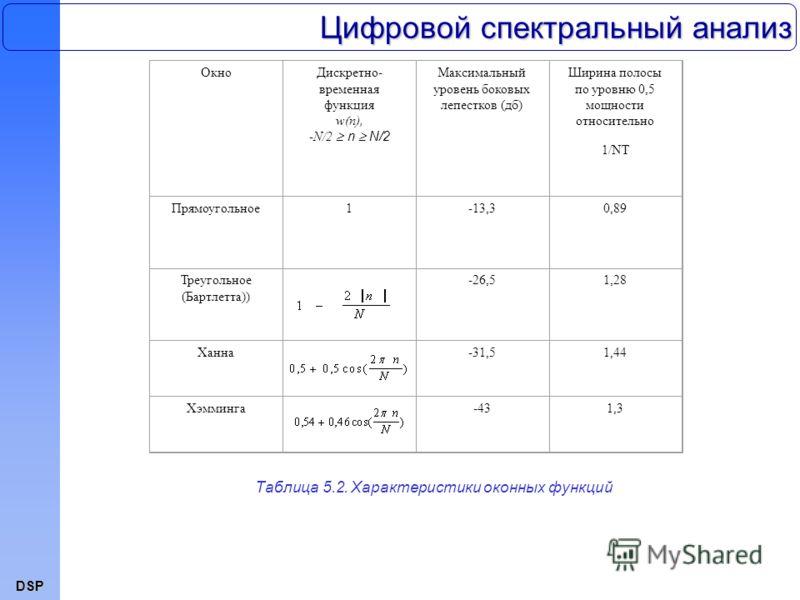 DSP Цифровой спектральный анализ ОкноДискретно- временная функция w(n), -N/2 n N/2 Максимальный уровень боковых лепестков (дб) Ширина полосы по уровню 0,5 мощности относительно 1/NT Прямоугольное1-13,30,89 Треугольное (Бартлетта)) -26,51,28 Ханна-31,