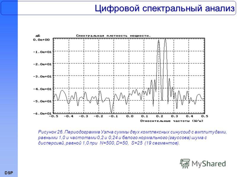 DSP Цифровой спектральный анализ Рисунок 26. Периодограмма Уэлча суммы двух комплексных синусоид с амплитудами, равными 1,0 и частотами 0,2 и 0,24 и белого нормального (гауссова) шума с дисперсией, равной 1,0 при N=500, D=50, S=25 (19 сегментов).