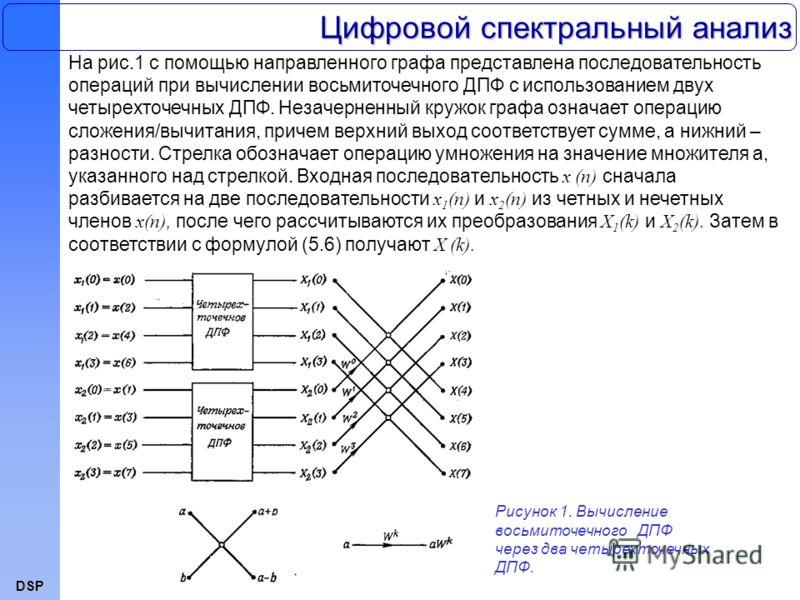DSP На рис.1 с помощью направленного графа представлена последовательность операций при вычислении восьмиточечного ДПФ с использованием двух четырехточечных ДПФ. Незачерненный кружок графа означает операцию сложения/вычитания, причем верхний выход со