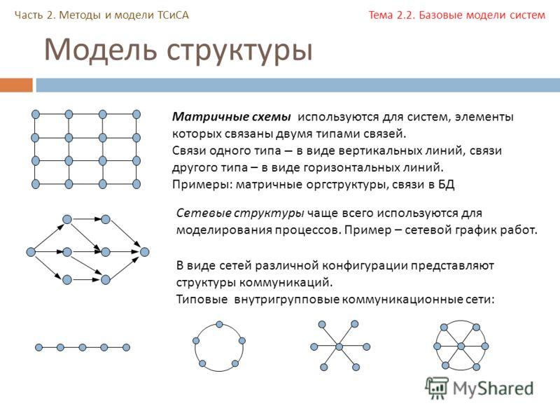 Модель структуры Часть 2. Методы и модели ТСиСА Тема 2.2. Базовые модели систем Матричные схемы используются для систем, элементы которых связаны двумя типами связей. Связи одного типа – в виде вертикальных линий, связи другого типа – в виде горизонт