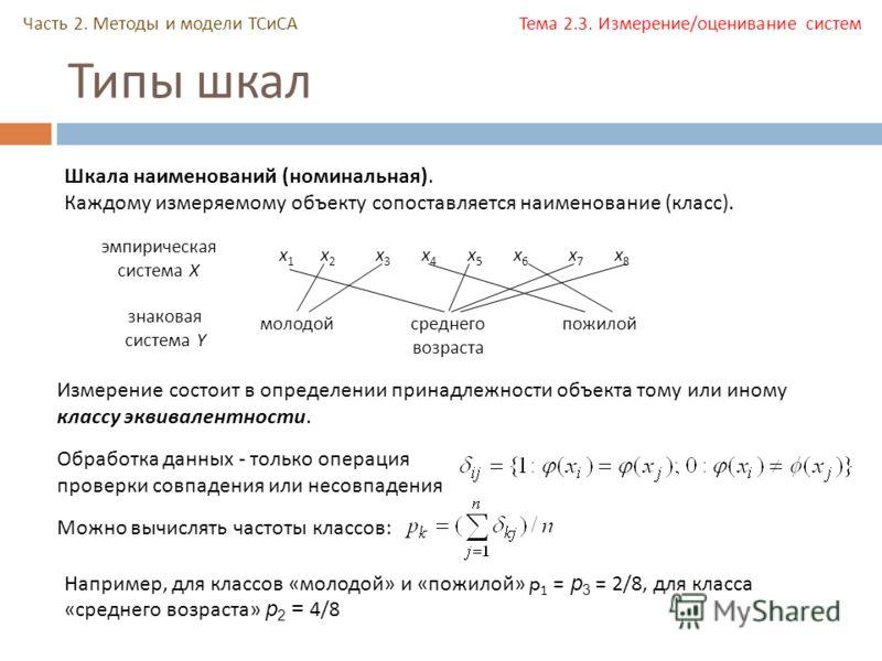 Типы шкал Часть 2. Методы и модели ТСиСА Тема 2.3. Измерение/оценивание систем Шкала наименований ( номинальная ). Каждому измеряемому объекту сопоставляется наименование ( класс ). молодойсреднего возраста пожилой эмпирическая система X знаковая сис