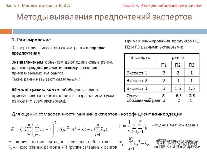 Методы выявления предпочтений экспертов Экспертыранги П1П2П3 Эксперт 1321 Эксперт 2231 Эксперт 331.5 1. Ранжирование. Эксперт присваивает объектам ранги в порядке предпочтения Пример ранжирования продуктов П1, П2 и П3 разными экспертами: Метод суммы