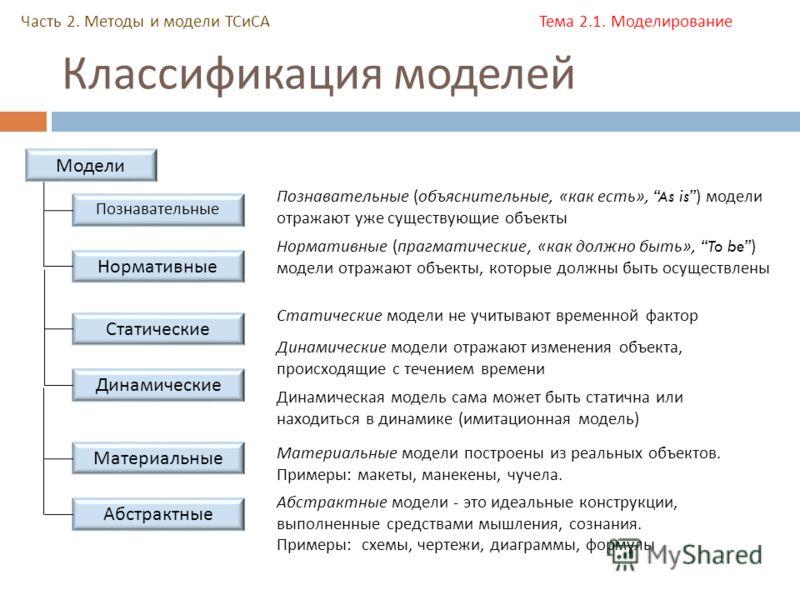 Классификация моделей Часть 2. Методы и модели ТСиСА Тема 2.1. Моделирование Модели Познавательные Нормативные Познавательные (объяснительные, «как есть», As is ) модели отражают уже существующие объекты Нормативные (прагматические, «как должно быть»
