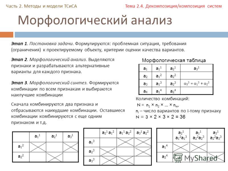 Морфологический анализ Часть 2. Методы и модели ТСиСА Тема 2.4. Декомпозиция/композиция систем Этап 1. Постановка задачи. Формулируются: проблемная ситуация, требования (ограничения) к проектируемому объекту, критерии оценки качества вариантов. Этап