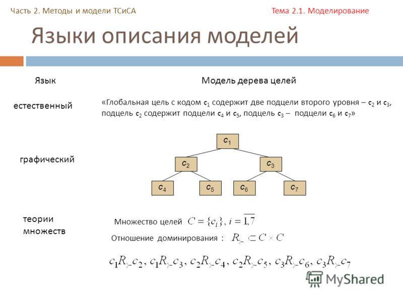 Языки описания моделей Часть 2. Методы и модели ТСиСА Тема 2.1. Моделирование ЯзыкМодель дерева целей естественный «Глобальная цель с кодом c 1 содержит две подцели второго уровня – c 2 и c 3, подцель c 2 содержит подцели c 4 и c 5, подцель c 3 – под
