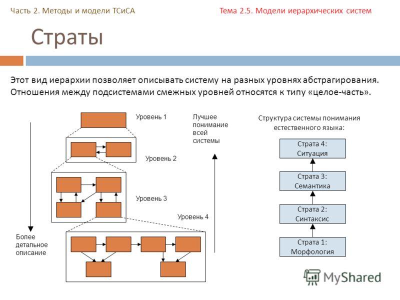 Страты Часть 2. Методы и модели ТСиСА Тема 2.5. Модели иерархических систем Уровень 1 Уровень 2 Уровень 3 Более детальное описание Уровень 4 Лучшее понимание всей системы Этот вид иерархии позволяет описывать систему на разных уровнях абстрагирования