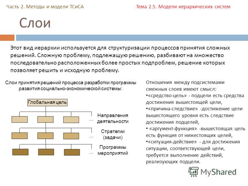 Слои Часть 2. Методы и модели ТСиСА Тема 2.5. Модели иерархических систем Этот вид иерархии используется для структуризации процессов принятия сложных решений. Сложную проблему, подлежащую решению, разбивают на множество последовательно расположенных