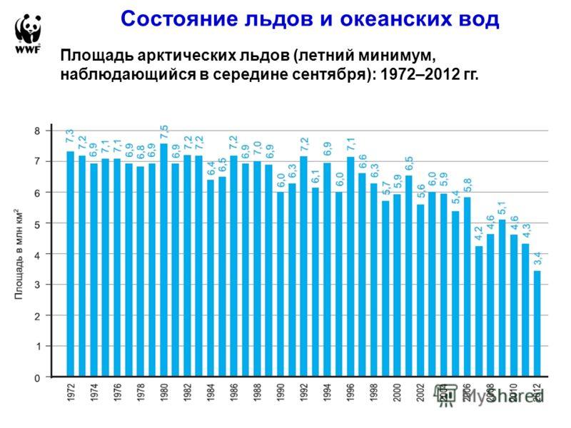 Состояние льдов и океанских вод Площадь арктических льдов (летний минимум, наблюдающийся в середине сентября): 1972–2012 гг.