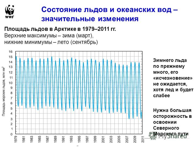 Состояние льдов и океанских вод – значительные изменения Площадь льдов в Арктике в 1979–2011 гг. Верхние максимумы – зима (март), нижние минимумы – лето (сентябрь) Зимнего льда по прежнему много, его «исчезновение» не ожидается, хотя лед и будет слаб