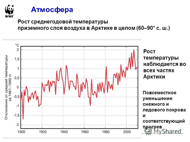 Атмосфера Рост среднегодовой температуры приземного слоя воздуха в Арктике в целом (60–90° с. ш.) Повсеместное уменьшение снежного и ледового покрова и соответствующий прогрев Рост температуры наблюдается во всех частях Арктики