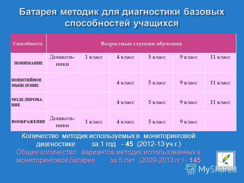 Количество методик используемых в мониторинговой диагностике за 1 год - 45 (2012-13 уч.г.) Общее количество вариантов методик использованных в мониторинговой батарее за 5 лет (2009-2013 гг.) - 145