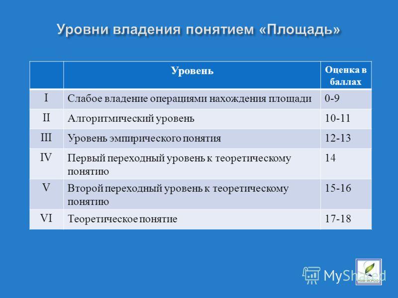 Уровень Оценка в баллах I Слабое владение операциями нахождения площади 0-9 II Алгоритмический уровень 10-11 III Уровень эмпирического понятия 12-13 IV Первый переходный уровень к теоретическому понятию 14 V Второй переходный уровень к теоретическому