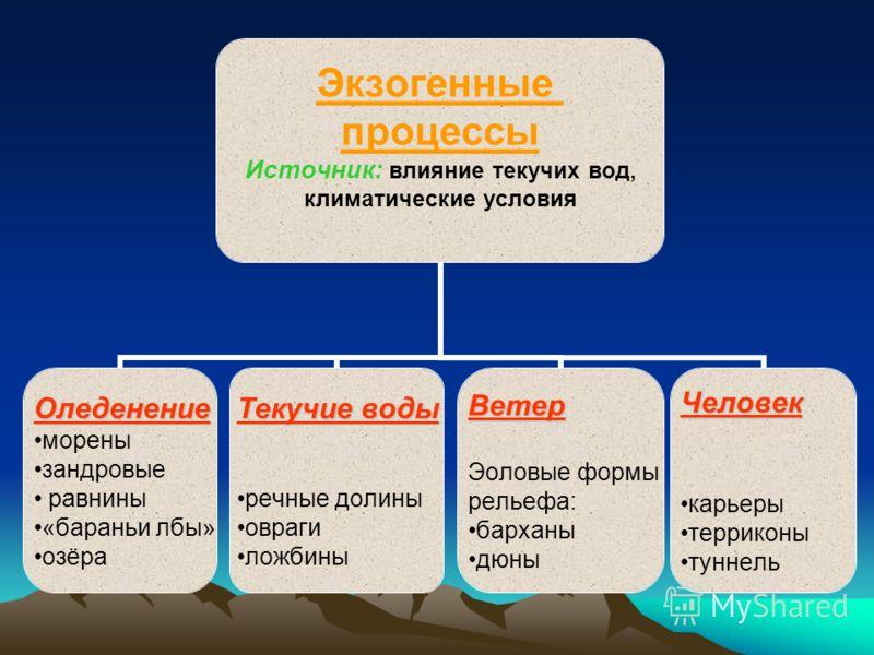 Новейшие тектонические движения 1.В каких районах России поднятия земной коры в неоген-четвертичное время были наиболее интенсивными? 2.Каким тектоническим структурам они соответствуют? 3.По физической карте определите, какой рельеф сформировался в э