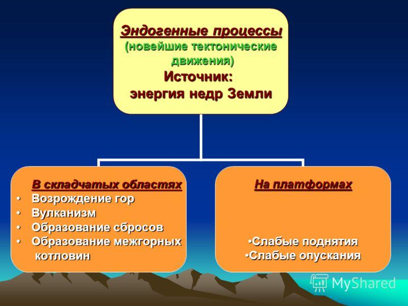 Развитие рельефа рельефа Внутренние процессы Эндогенные (греч. «endos»-внутри, «genes»-рождённый) Внешние процессы Экзогенные (греч. «exo»-снаружи, «genes»-рождённый)
