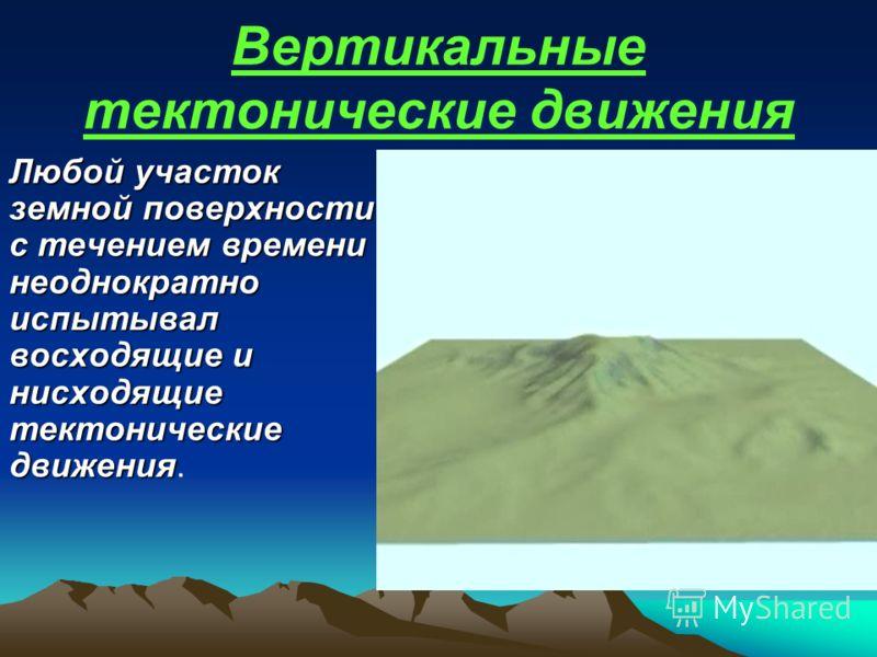 Эндогенные процессы (новейшие тектонические движения) движения)Источник: энергия недр Земли В складчатых областях Возрождение горВозрождение гор ВулканизмВулканизм Образование сбросовОбразование сбросов Образование межгорныхОбразование межгорных котл