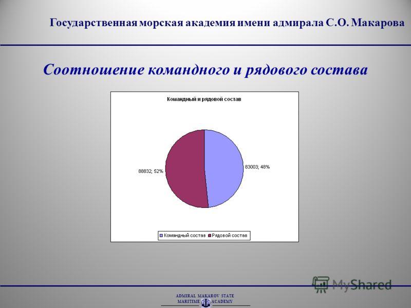 ADMIRAL MAKAROV STATE MARITIME ACADEMY Соотношение командного и рядового состава Государственная морская академия имени адмирала С.О. Макарова
